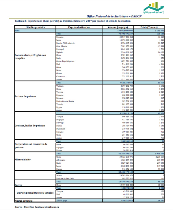 Déficit de la balance commerciale mauritanienne au terme du troisième trimestre 2017