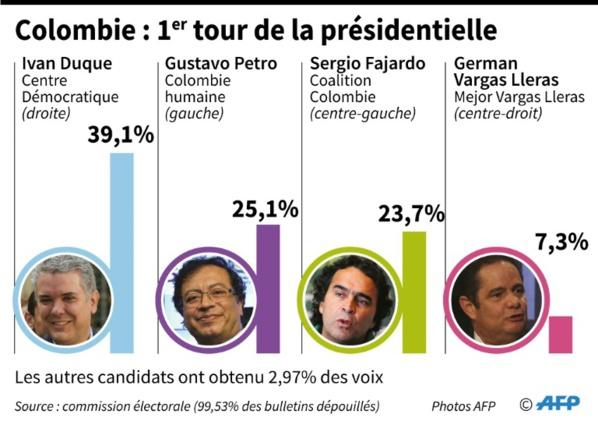 Cinq clés du premier tour de la présidentielle en Colombie