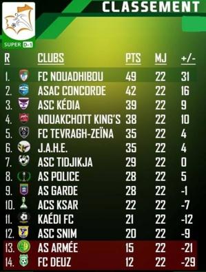 FC Nouadhibou plus que jamais leader,l'ASAC consolide et reste au contact,l'ACS Ksar et KFC se donnent un peu d'air ; l'AS Armée et le FC Deuz n'y arrivent toujours pas !