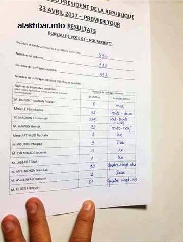 Les Français de Mauritanie votent Macron avec un faible taux de participation