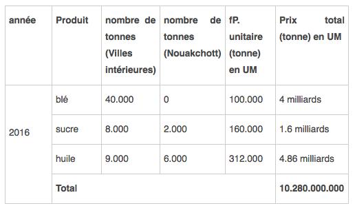 Mauritanie: le groupe O. Ghadda s'accapare du marché d'approvisionnement de la SONIMEX,