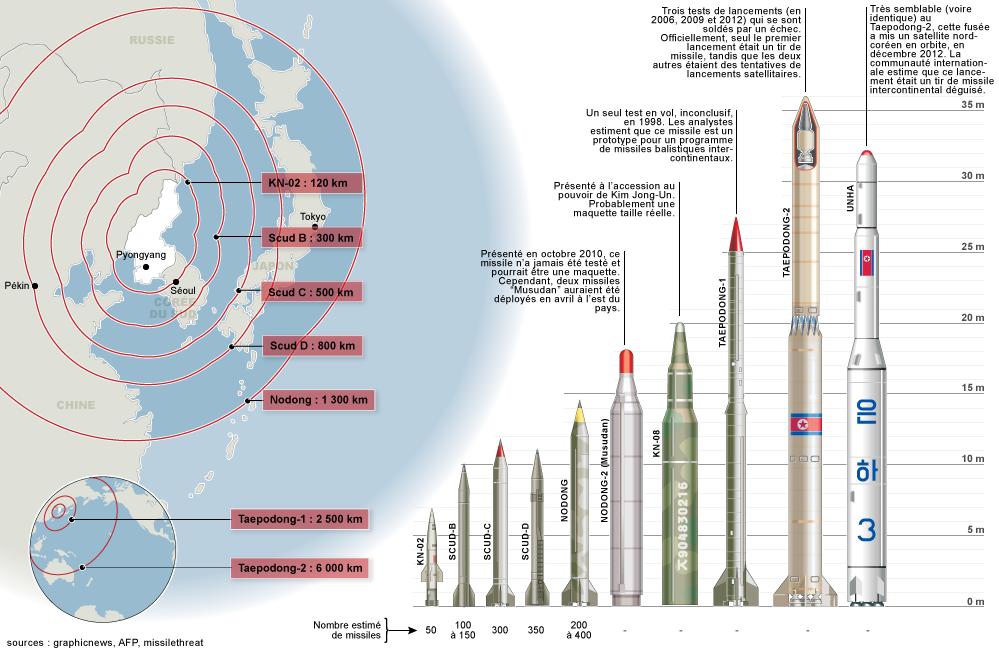 Le Japon prévoit d'acheter des missiles de longue portée face aux menaces de Pyongyang