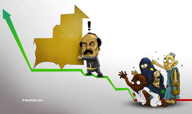 La Mauritanie en tête du taux de pauvreté dans le monde