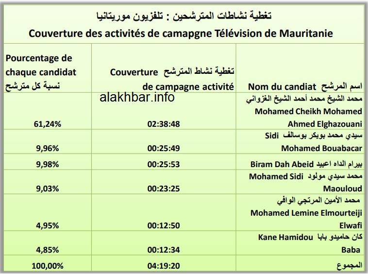 Mauritanie - Présidentielle : O. Ghazouani dément un traitement de faveur