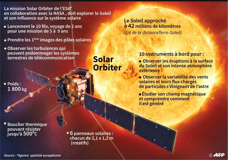 La mission Solar Orbiter décolle dimanche, direction le Soleil
