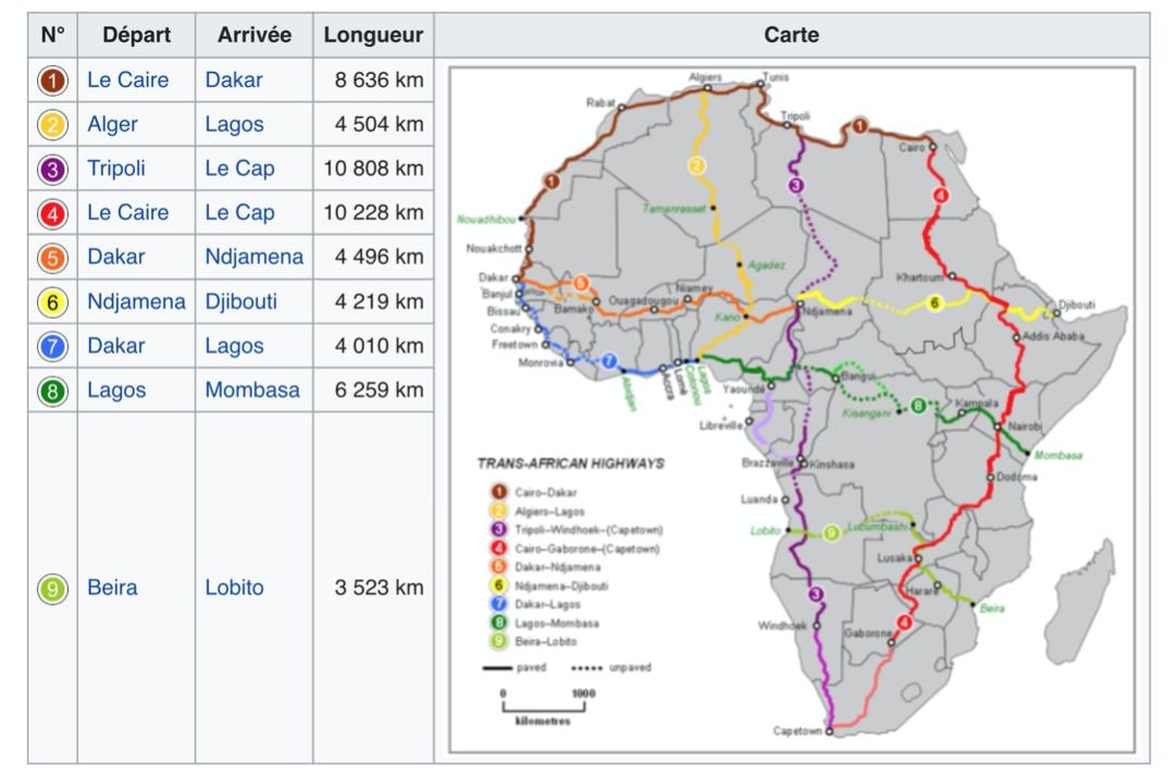 Quel transport terrestre pour la Mauritanie? par Brahim Boihy