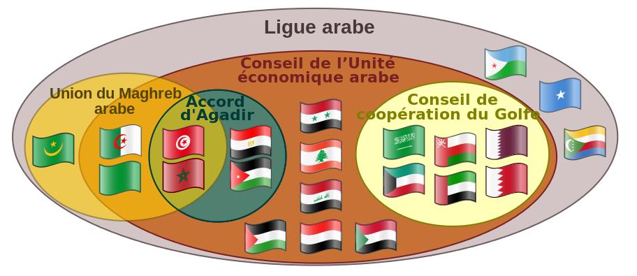 Le pénible diagramme d'Euler : la Mauritanie n'appartient à rien de sérieux dans la Ligue Arabe...