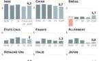 L'OCDE attend la plus faible croissance mondiale depuis 10 ans