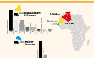 700 t de produits algériens transportés vers la Mauritanie et le Sénégal