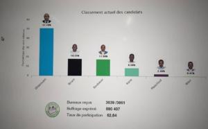 Voici les résultats presque définitifs : Birame second de l'élection